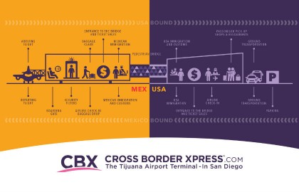 how to get from san diego airport to tijuana