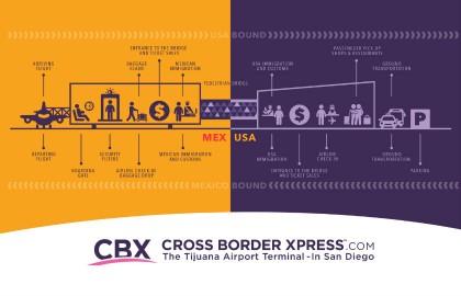 CBX-Passenger-Flow-840
