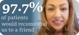 97% of Patients Would Recommend Us to a Friend