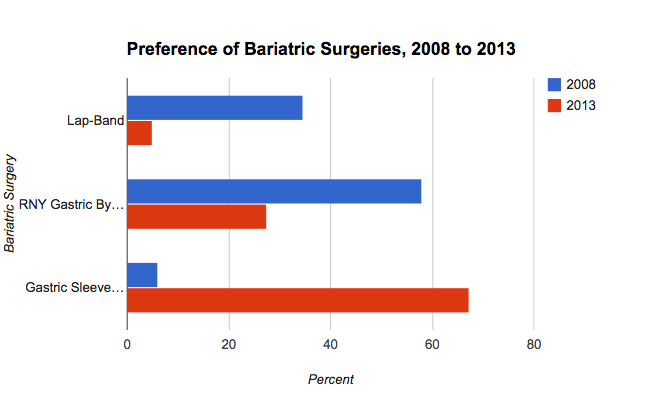 Preference for Gastric Sleeve Building