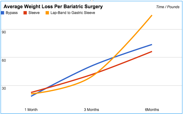 Bariatric Surgery Blog, News Statistics Weight Loss Surgery Information Gastric Sleeve & Gastric Bypass: Average Weight Loss - Study of Mexico Bariatric Center Patients