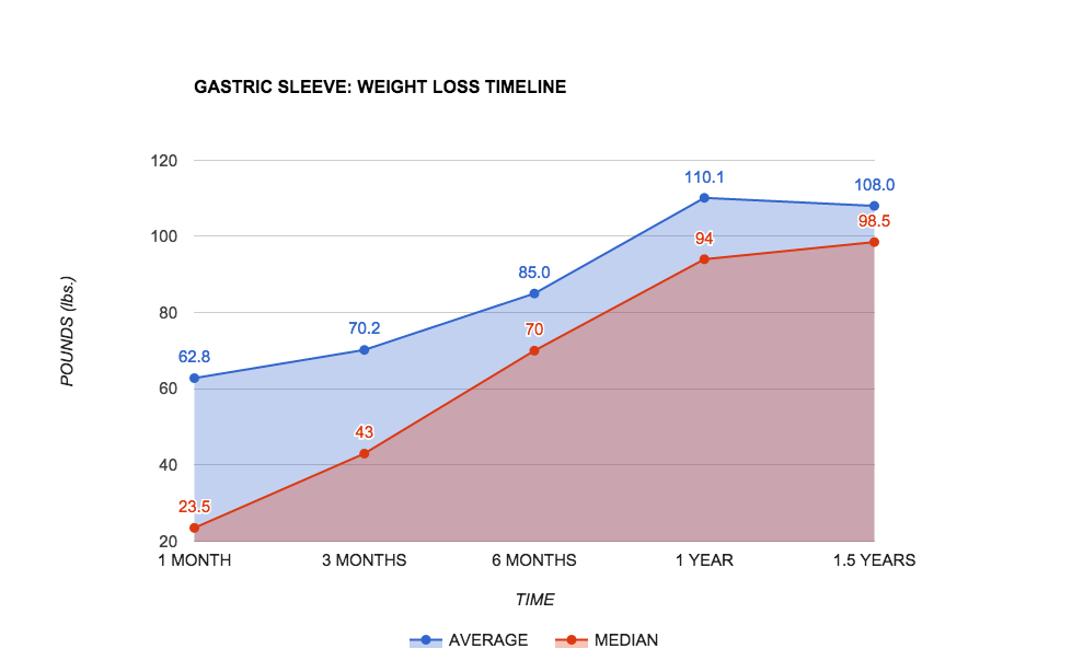 Data From Internal Report September 2017 Of Gastric Sleeve Weight Loss Survey