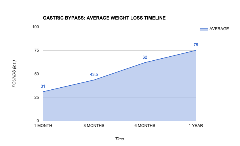 Gastric Bypass Timeline of Results