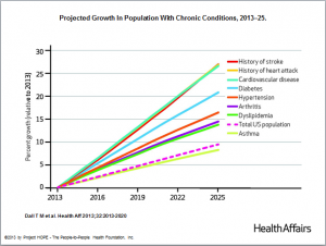 Obesity and Chronic Conditions